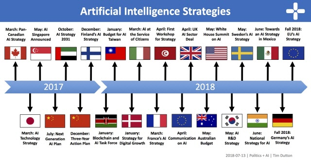 자료출처 : An Overview of National AI Strategies, Medium(2018)
